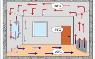 Выбор электрического конвектора для отопления дачи