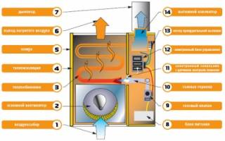 Что такое газовый конвектор отопления
