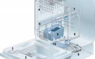 Как открыть посудомоечную машину Bosch