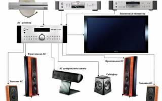 Домашний кинотеатр: как правильно установить его компоненты?